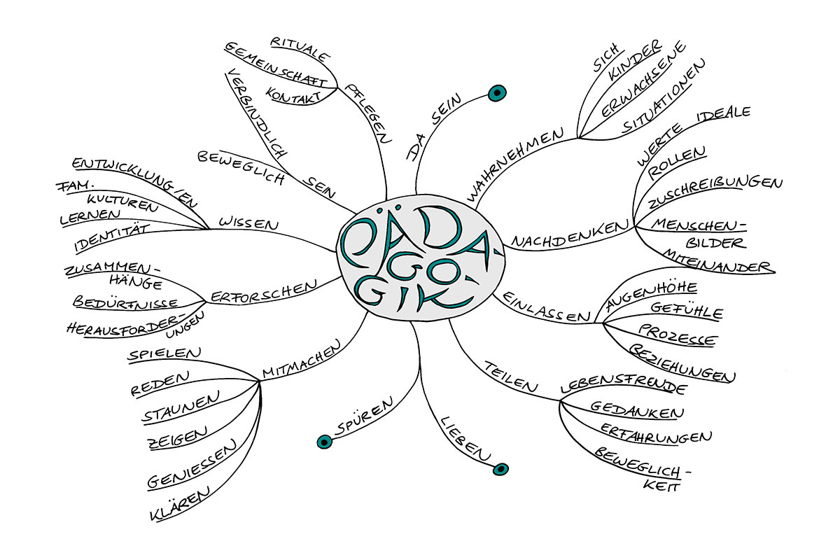 Dorothee Jacobs - Pädagogik-Mind Map